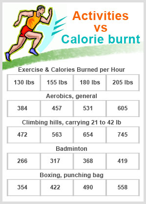 Activities vs Calories burnt