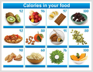 Calories in your Food Items