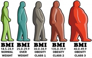 BMI- Chart for Men