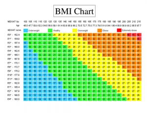 BMI Charts