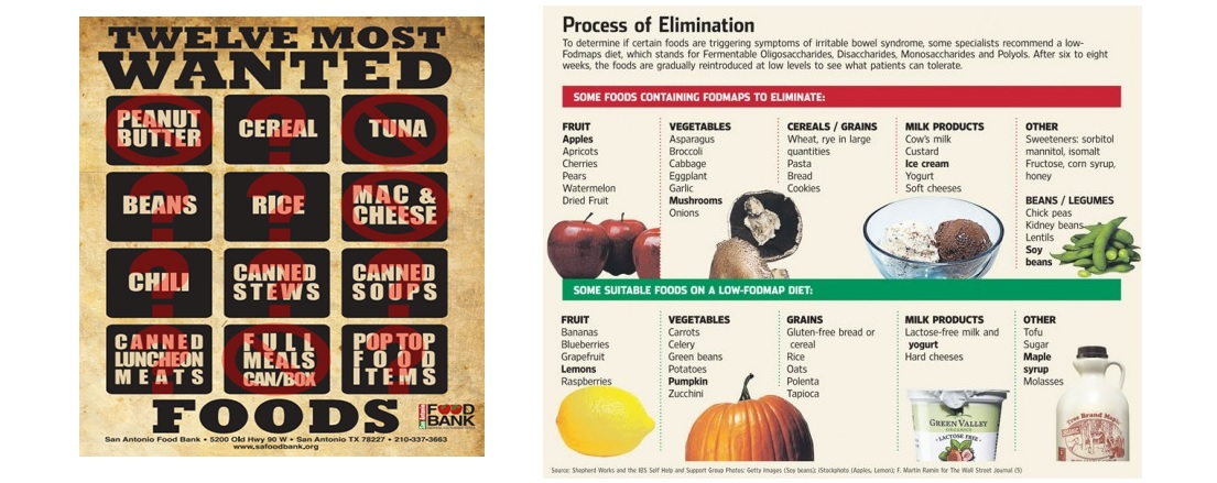Most Wanted Foods & Process of Elimination