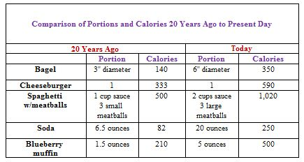Comparison of Portions and Calories 20 Years Ago to Present Day