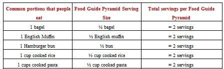 Some common foods portion and serving size guide as per Food guide pyramid