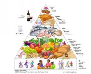 Food Pyramid (Mediterranean Diet) — Greece