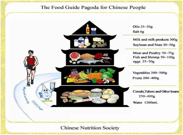 Food pagoda of China