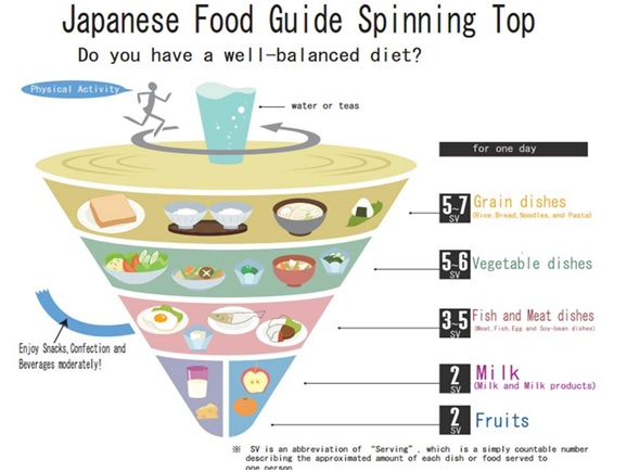Spinning top Food Guide
