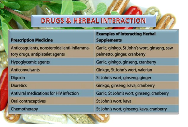 EDUCATE YOURSELF BEFORE TAKING HERBAL SUPPLEMENTS
