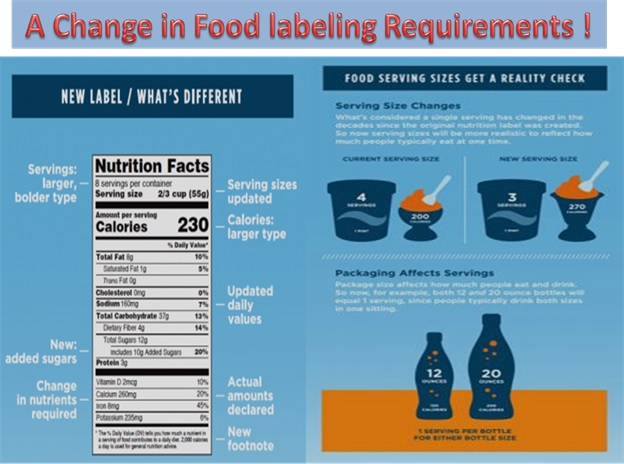 FDA Changes Food Nutrition Label Requirements For The First Time In 20 Years