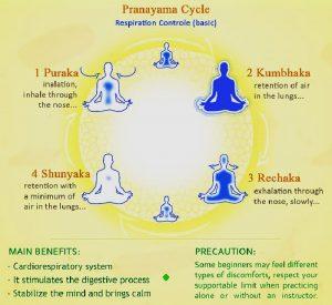 Surya bedha pranayama