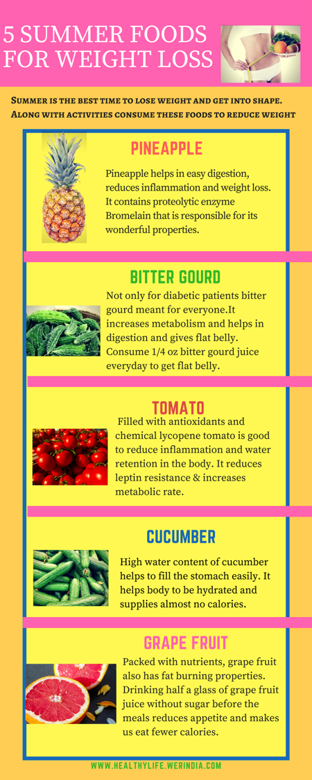 summerfood-healthylife-werindia.jpg