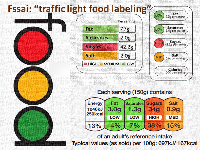FSSAI Traffic light labeling measure for packaged food & drinks