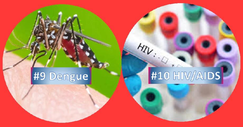 Dengue and HIV