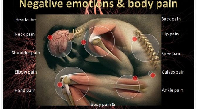Emotions tied to body pain