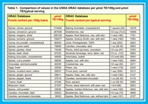 ORAC value of foods