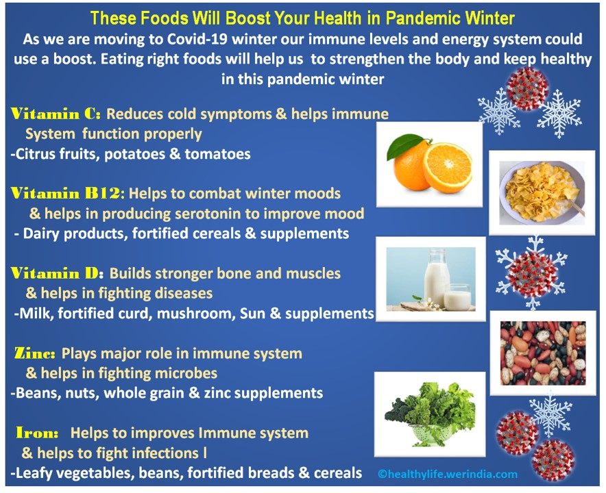 Foods for Pandemic winter Health