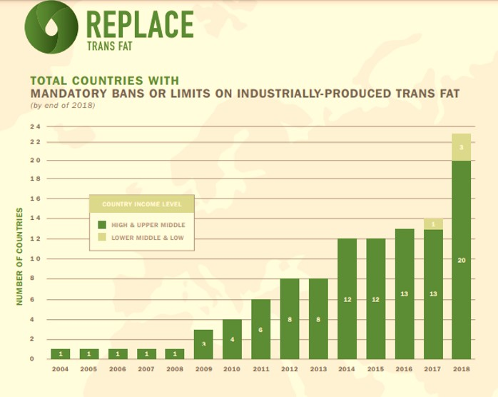 Countries banned trans fats