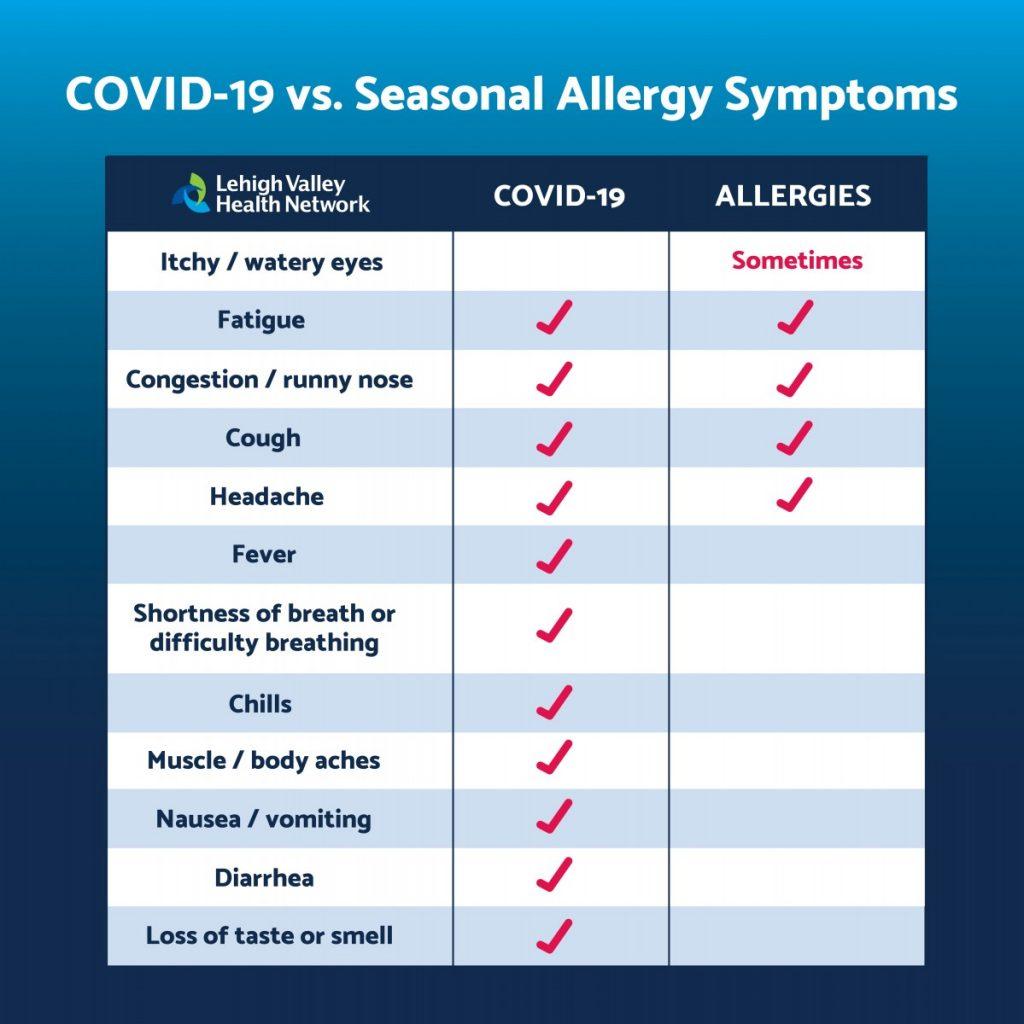 Covid & seasonal allergies