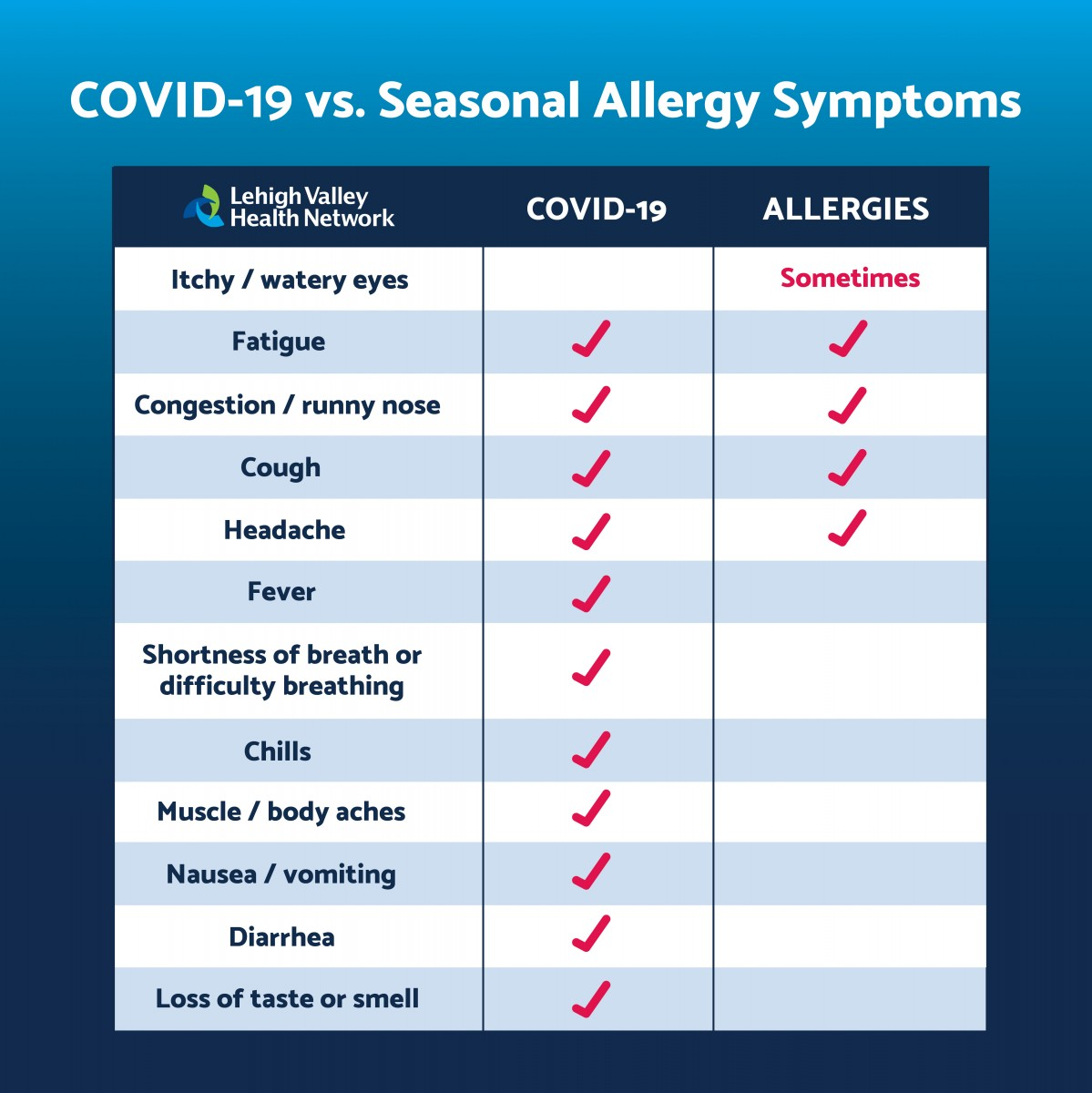 Covid & seasonal allergies